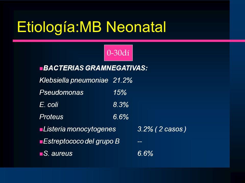 Etiología:MB Neonatal 0-30dí n BACTERIAS GRAMNEGATIVAS: Klebsiella pneumoniae21.2% Pseudomonas15% E. coli8.3% Proteus6.6% n Listeria monocytogenes3.2%
