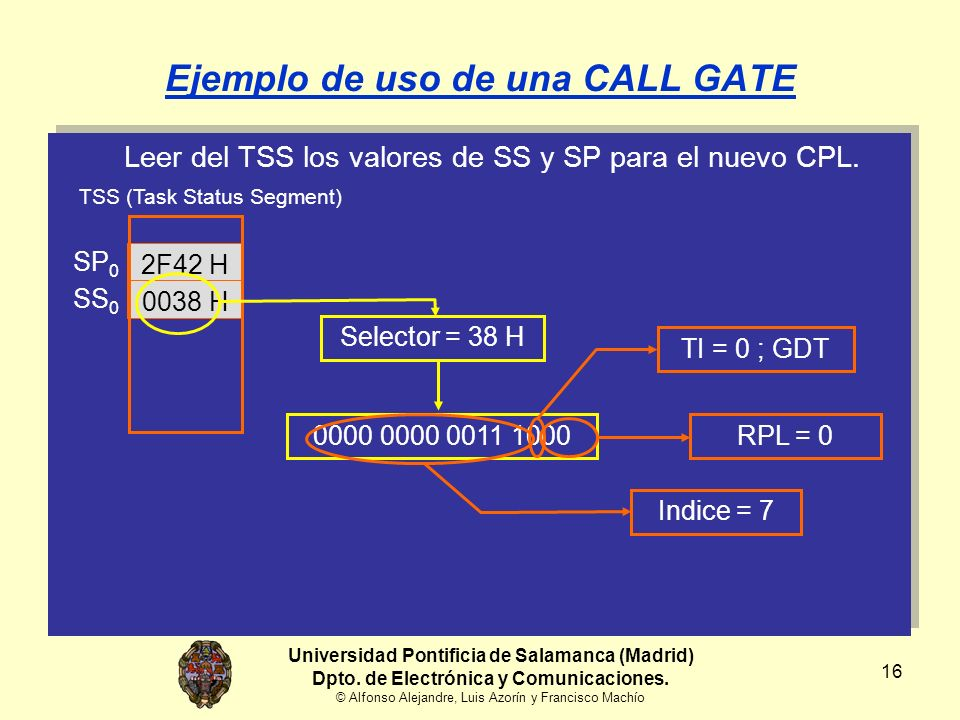 16 Leer del TSS los valores de SS y SP para el nuevo CPL.