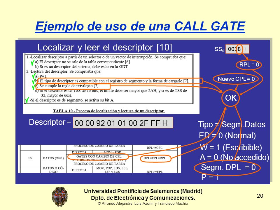 20 Localizar y leer el descriptor [10] Ejemplo de uso de una CALL GATE Tipo = Segm.Datos Descriptor = 00 00 92 01 01 00 2F FF H ED = 0 (Normal) W = 1 (Escribible) A = 0 (No accedido) Universidad Pontificia de Salamanca (Madrid) Dpto.