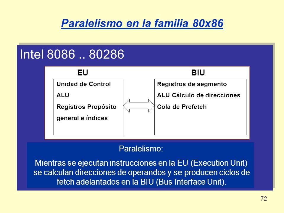 72 Intel 8086.. 80286 Paralelismo en la familia 80x86 Paralelismo: Mientras se ejecutan instrucciones en la EU (Execution Unit) se calculan direccione