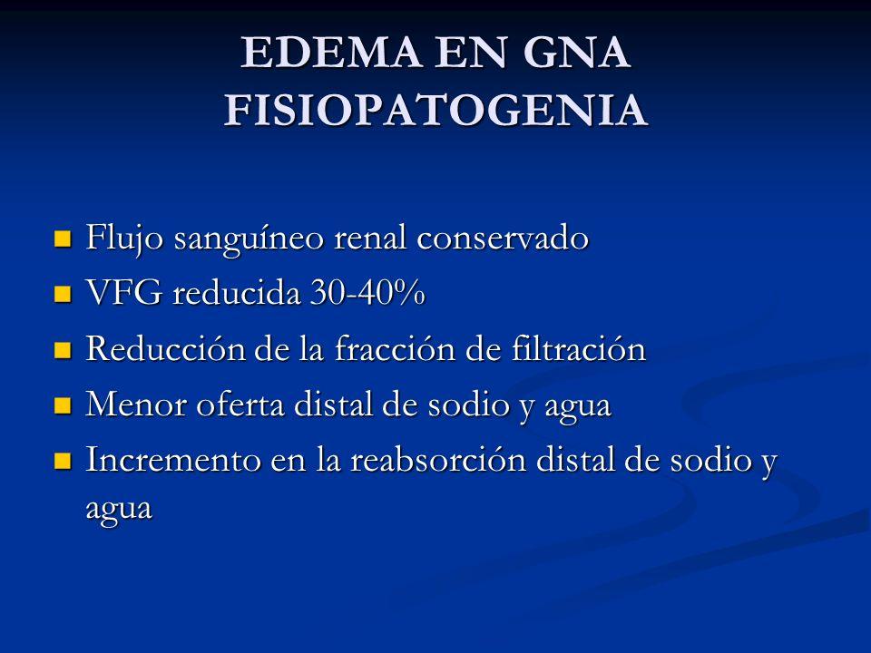 EDEMA EN GNA FISIOPATOGENIA Flujo sanguíneo renal conservado Flujo sanguíneo renal conservado VFG reducida 30-40% VFG reducida 30-40% Reducción de la