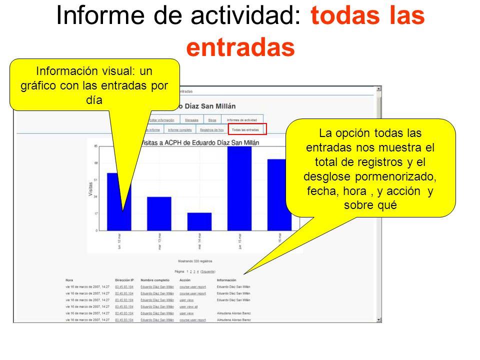 Informe de actividad: registros de hoy Registros del hoy, con una información similar al anterior pero referidos al día Un gráfico que nos ayuda a reconocer los momentos del día en los que más se accede