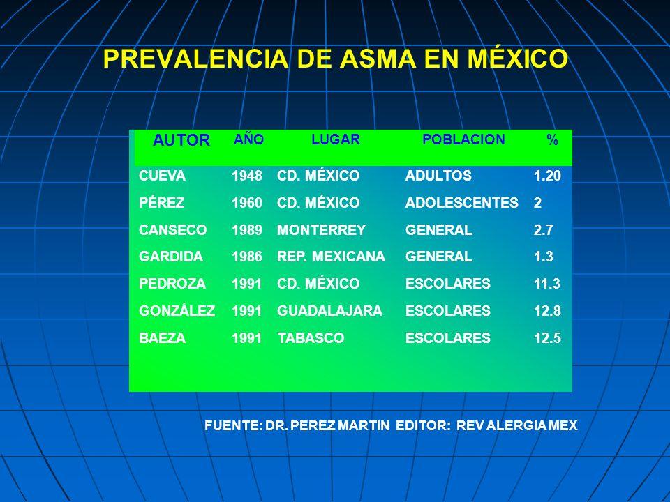 PREVALENCIA DE ASMA EN MÉXICO FUENTE: DR. PEREZ MARTIN EDITOR: REV ALERGIA MEX