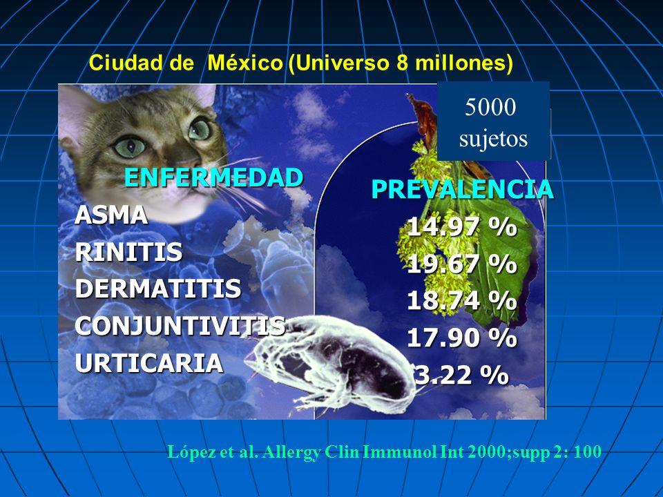 ENFERMEDADASMARINITISDERMATITISCONJUNTIVITISURTICARIA PREVALENCIA 14.97 % 19.67 % 18.74 % 17.90 % 3.22 % Ciudad de México (Universo 8 millones) López