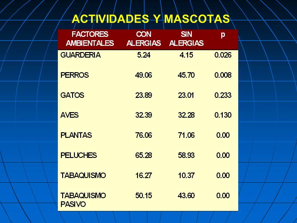 ACTIVIDADES Y MASCOTAS