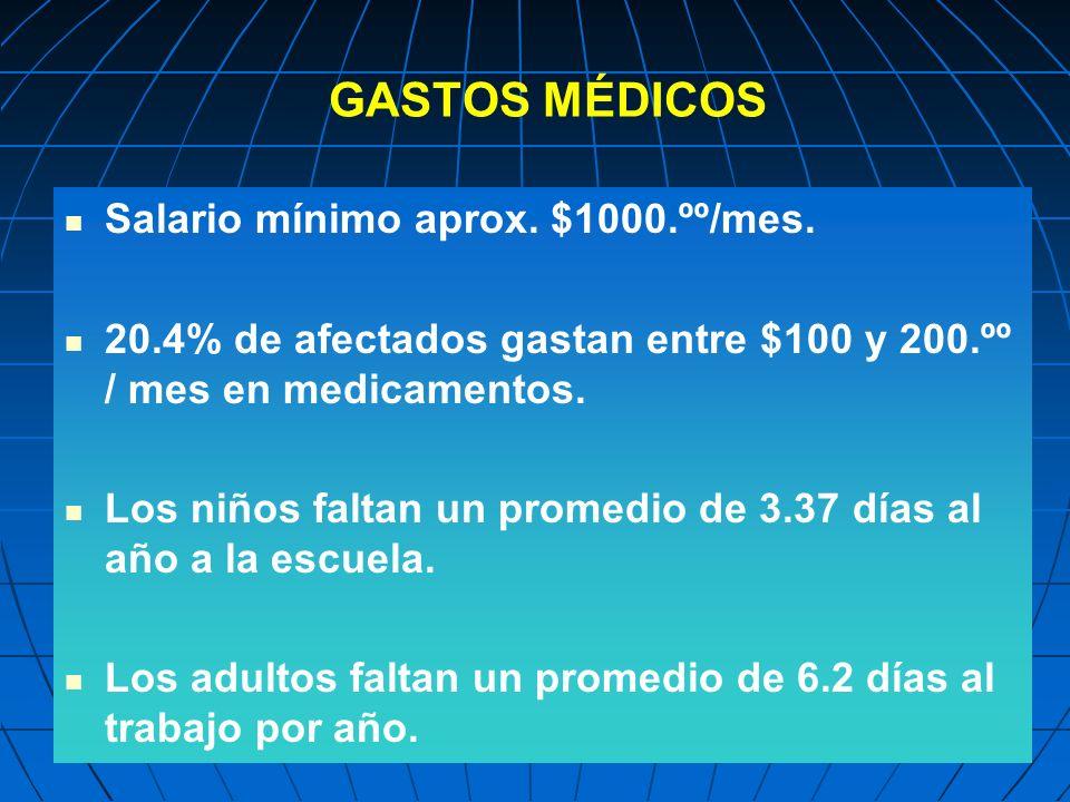 GASTOS MÉDICOS Salario mínimo aprox. $1000.ºº/mes. 20.4% de afectados gastan entre $100 y 200.ºº / mes en medicamentos. Los niños faltan un promedio d