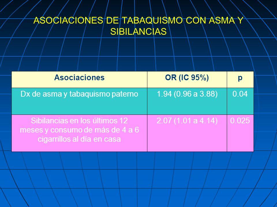 ASOCIACIONES DE TABAQUISMO CON ASMA Y SIBILANCIAS AsociacionesOR (IC 95%)p Dx de asma y tabaquismo paterno1.94 (0.96 a 3.88)0.04 Sibilancias en los úl