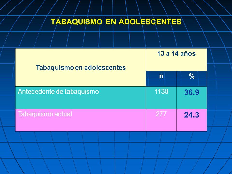 TABAQUISMO EN ADOLESCENTES Tabaquismo en adolescentes 13 a 14 años n% Antecedente de tabaquismo1138 36.9 Tabaquismo actual277 24.3