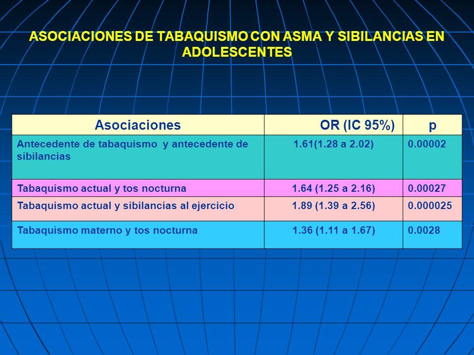 ASOCIACIONES DE TABAQUISMO CON ASMA Y SIBILANCIAS EN ADOLESCENTES Asociaciones OR (IC 95%)p Antecedente de tabaquismo y antecedente de sibilancias 1.6