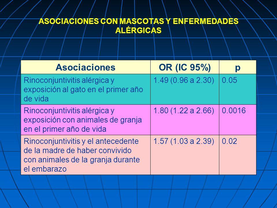 ASOCIACIONES CON MASCOTAS Y ENFERMEDADES ALÉRGICAS AsociacionesOR (IC 95%)p Rinoconjuntivitis alérgica y exposición al gato en el primer año de vida 1