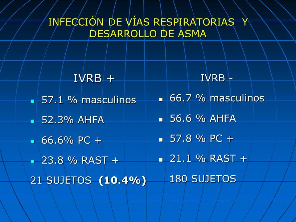 INFECCIÓN DE VÍAS RESPIRATORIAS Y DESARROLLO DE ASMA IVRB + 57.1 % masculinos 57.1 % masculinos 52.3% AHFA 52.3% AHFA 66.6% PC + 66.6% PC + 23.8 % RAS