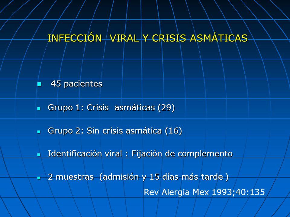 INFECCIÓN VIRAL Y CRISIS ASMÁTICAS 45 pacientes 45 pacientes Grupo 1: Crisis asmáticas (29) Grupo 1: Crisis asmáticas (29) Grupo 2: Sin crisis asmátic