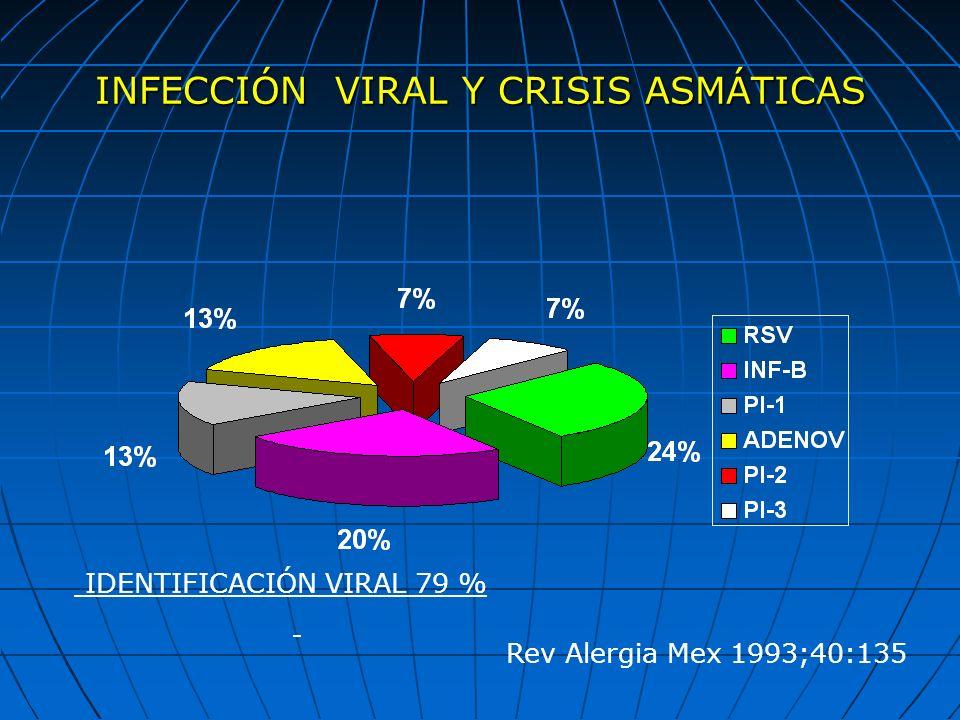 INFECCIÓN VIRAL Y CRISIS ASMÁTICAS IDENTIFICACIÓN VIRAL 79 % Rev Alergia Mex 1993;40:135