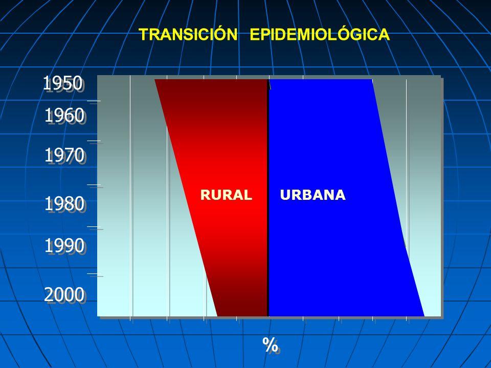 1950 1960 1970 1980 1990 2000 % % TRANSICIÓN EPIDEMIOLÓGICA RURAL URBANA