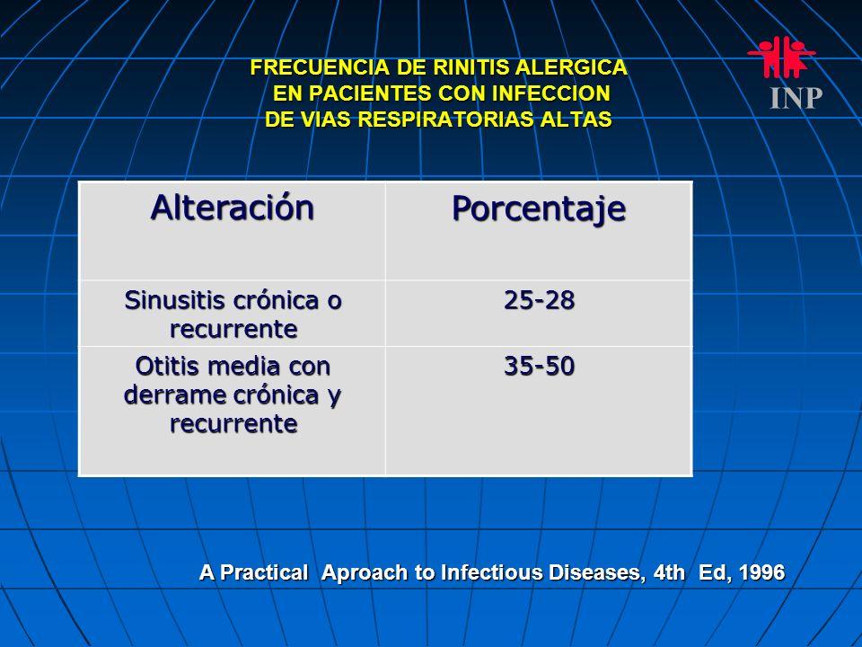 FRECUENCIA DE RINITIS ALERGICA EN PACIENTES CON INFECCION DE VIAS RESPIRATORIAS ALTAS INP AlteraciónPorcentaje Sinusitis crónica o recurrente 25-28 Ot