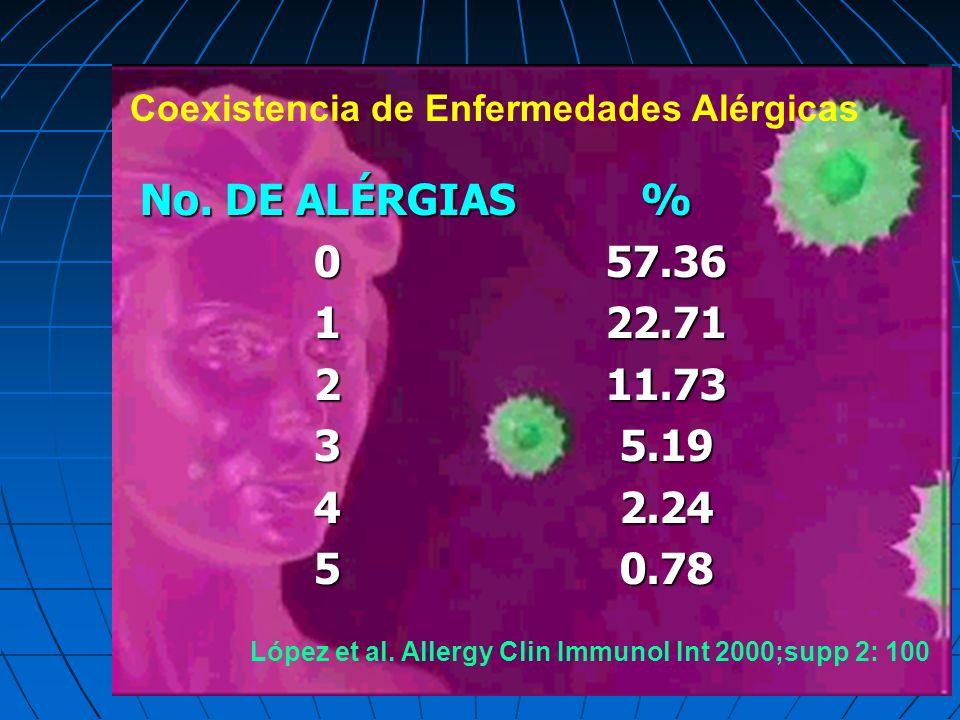 No. DE ALÉRGIAS 012345%57.3622.7111.735.192.240.78 Coexistencia de Enfermedades Alérgicas López et al. Allergy Clin Immunol Int 2000;supp 2: 100