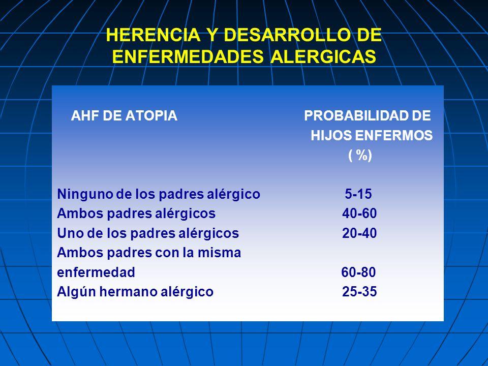 HERENCIA Y DESARROLLO DE ENFERMEDADES ALERGICAS AHF DE ATOPIA PROBABILIDAD DE HIJOS ENFERMOS ( %) Ninguno de los padres alérgico 5-15 Ambos padres alé