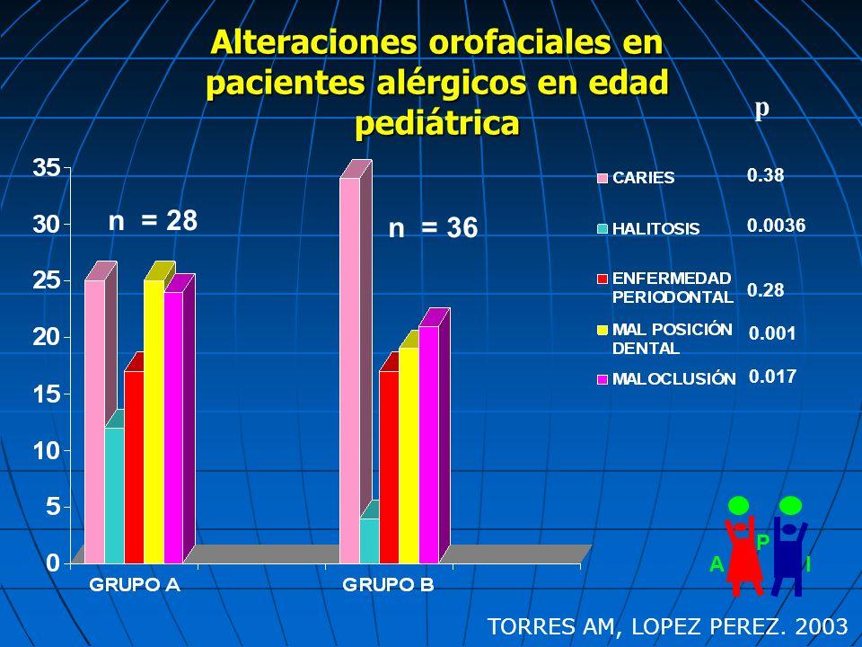 AI P 0.38 0.0036 0.28 0.001 0.017 p Alteraciones orofaciales en pacientes alérgicos en edad pediátrica n = 28 n = 36 TORRES AM, LOPEZ PEREZ. 2003