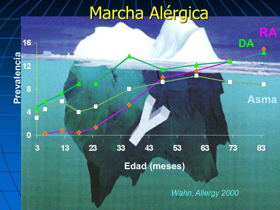 Marcha Alérgica Wahn, Allergy 2000 Edad (meses) Prevalencia Asma RA DA