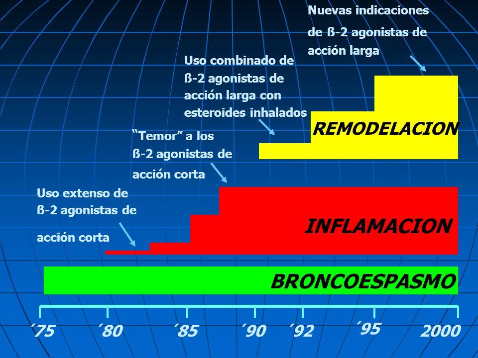 BRONCOESPASMO ´75´80´85´90´92 ´95 2000 INFLAMACION REMODELACION Uso extenso de ß-2 agonistas de acción corta Temor a los ß-2 agonistas de acción corta