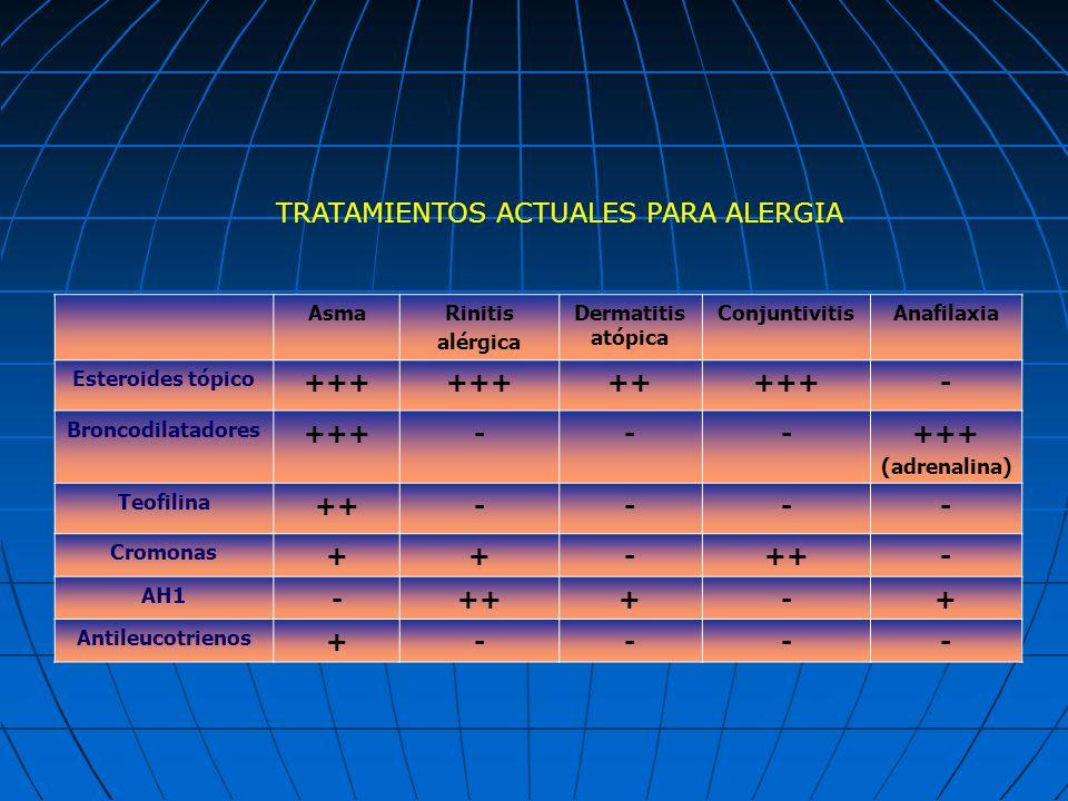 AsmaRinitis alérgica Dermatitis atópica ConjuntivitisAnafilaxia Esteroides tópico +++ +++++- Broncodilatadores +++--- (adrenalina) Teofilina ++---- Cr