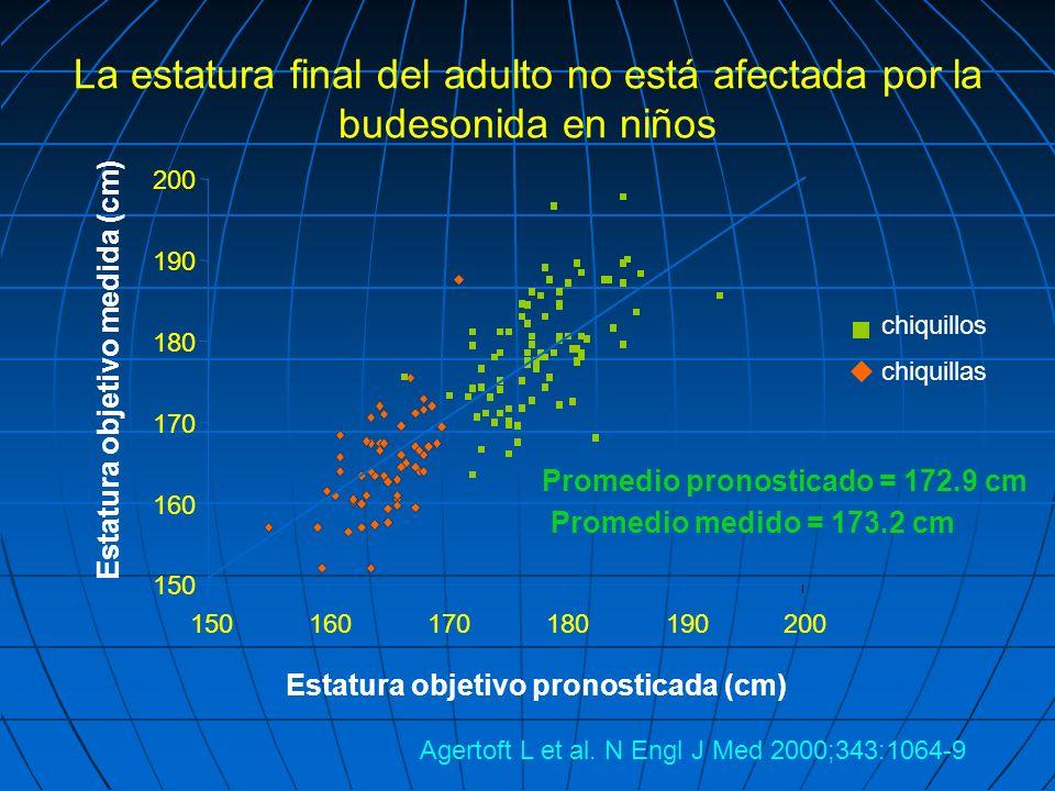 La estatura final del adulto no está afectada por la budesonida en niños Estatura objetivo pronosticada (cm) 150 160 170 180 190 200 15016017018019020