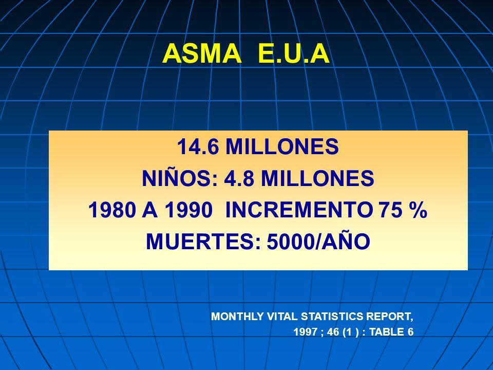 14.6 MILLONES NIÑOS: 4.8 MILLONES 1980 A 1990 INCREMENTO 75 % MUERTES: 5000/AÑO MONTHLY VITAL STATISTICS REPORT, 1997 ; 46 (1 ) : TABLE 6 ASMA E.U.A