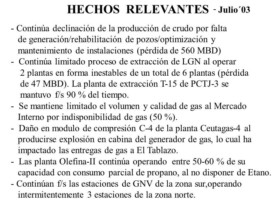 HECHOS RELEVANTES - Continúa declinación de la producción de crudo por falta de generación/rehabilitación de pozos/optimización y mantenimiento de instalaciones (pérdida de 560 MBD) - Continúa limitado proceso de extracción de LGN al operar 2 plantas en forma inestables de un total de 6 plantas (pérdida de 47 MBD).