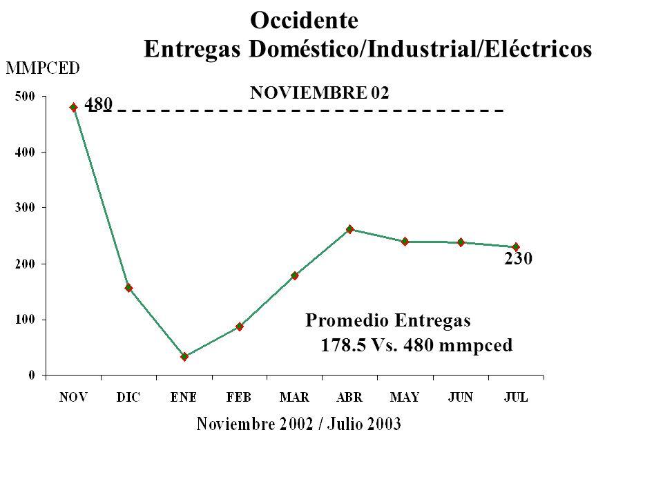 480 NOVIEMBRE 02 230 Entregas Doméstico/Industrial/Eléctricos Promedio Entregas 178.5 Vs.
