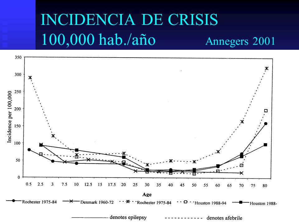 INCIDENCIA DE CRISIS 100,000 hab./año Annegers 2001