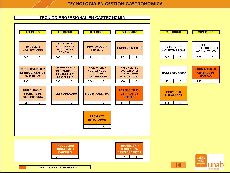 Universidad Autónoma de Bucaramanga TITULO: TÉCNICO PROFESIONAL EN SERVICIO Y BEBIDAS TECNÓLOGO EN GESTIÓN DE SERVICIO Y BEBIDAS METODOLOGÍA:Virtual REGISTRO CALIFICADOResolución 4261 30/06/09 Registro Snies: 54711 Resolución 4263 30/06/09 Registro Snies: 54715 DURACIÓN DEL PROGRAMA:4 periodos semestrales6 periodos semestrales No.