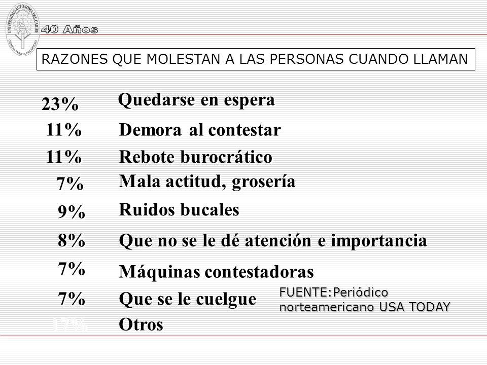 23% 11% 7% 9% 8% 7% 17% Quedarse en espera Demora al contestar Rebote burocrático Mala actitud, grosería Ruidos bucales Que no se le dé atención e imp