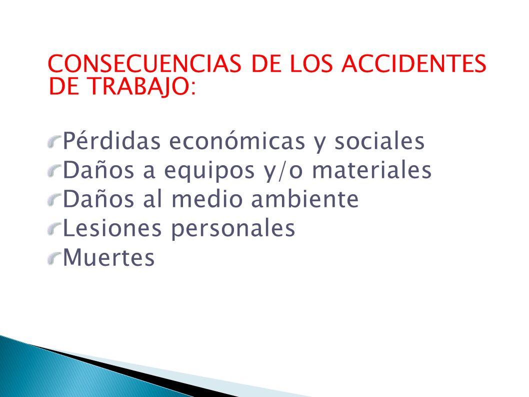 CONSECUENCIAS DE LOS ACCIDENTES DE TRABAJO: Pérdidas económicas y sociales Daños a equipos y/o materiales Daños al medio ambiente Lesiones personales