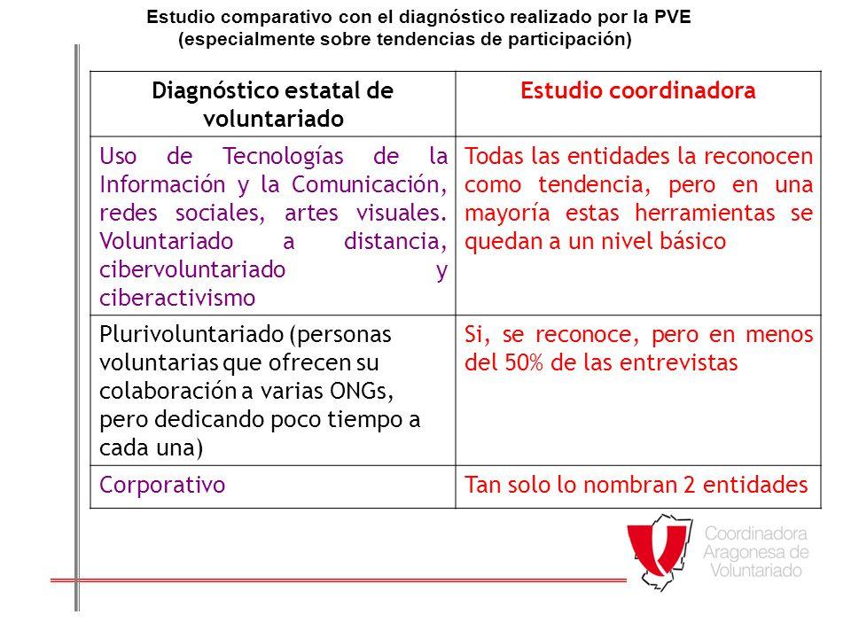 Voluntariado convergente (personas que, con ocasión de una situación de emergencia, ofrecen su colaboración a ONGs con las que no tenían una relación previa).