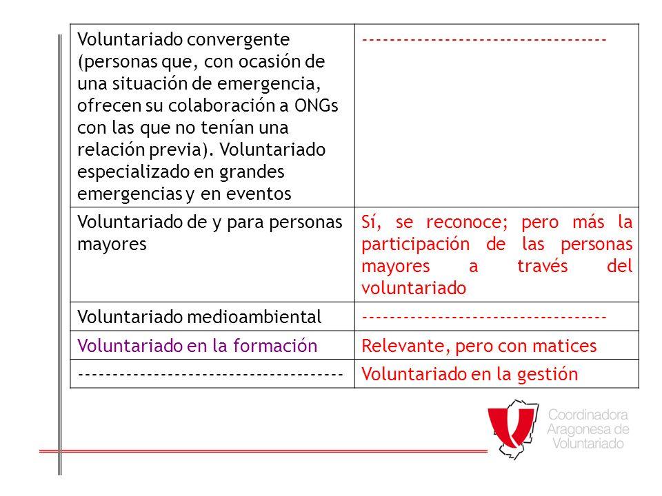 La realidad en Aragón; ¿Que pensamos sobre las tendencias del voluntariado.