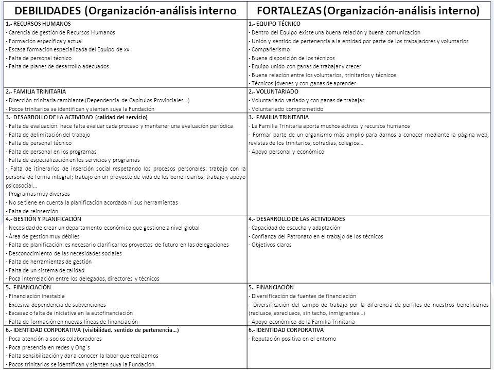 DEBILIDADES (Organización-análisis internoFORTALEZAS (Organización-análisis interno) 1.- RECURSOS HUMANOS - Carencia de gestión de Recursos Humanos -