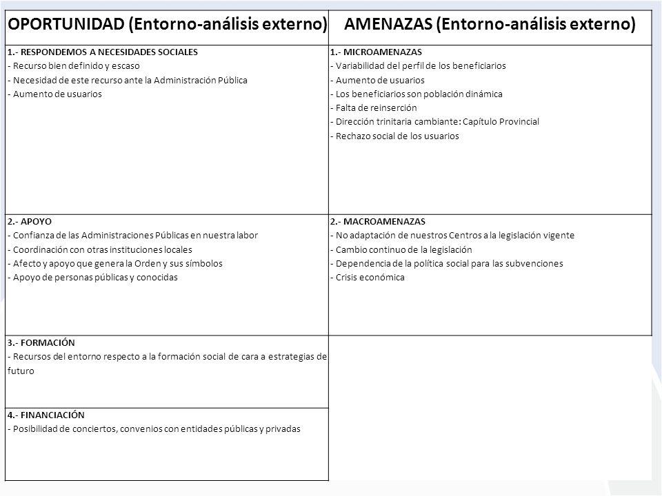 Proyecto PLANES ESTRATÉGICOS REDES ARAGÓN 2009-2010 OPORTUNIDAD (Entorno-análisis externo)AMENAZAS (Entorno-análisis externo) 1.- RESPONDEMOS A NECESI