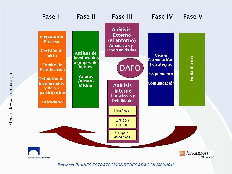 Proyecto PLANES ESTRATÉGICOS REDES ARAGÓN 2009-2010 Preparación Proceso. Decisión de Inicio. Comité de Planificación Definición de Involucrados y de s