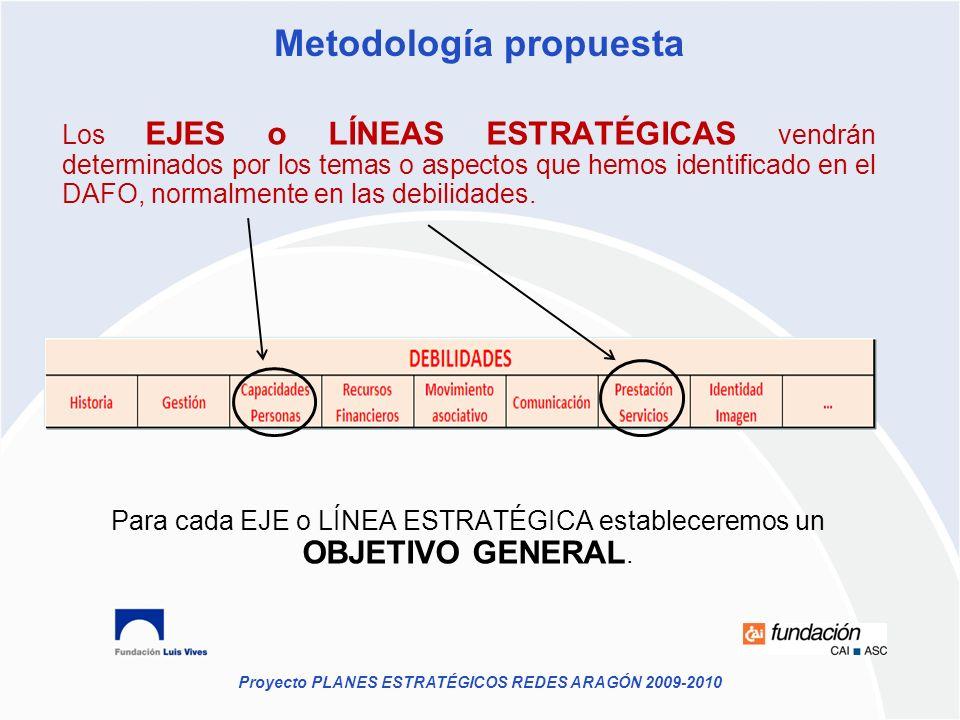 Metodología propuesta Los EJES o LÍNEAS ESTRATÉGICAS vendrán determinados por los temas o aspectos que hemos identificado en el DAFO, normalmente en l