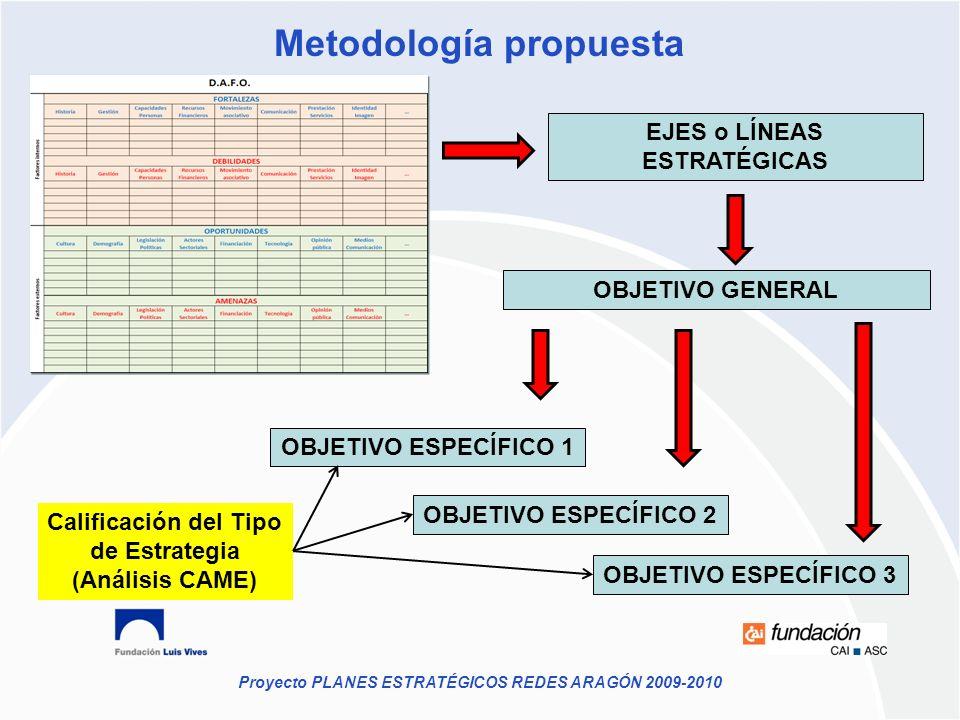 Proyecto PLANES ESTRATÉGICOS REDES ARAGÓN 2009-2010 Metodología propuesta EJES o LÍNEAS ESTRATÉGICAS OBJETIVO GENERAL OBJETIVO ESPECÍFICO 1 OBJETIVO E