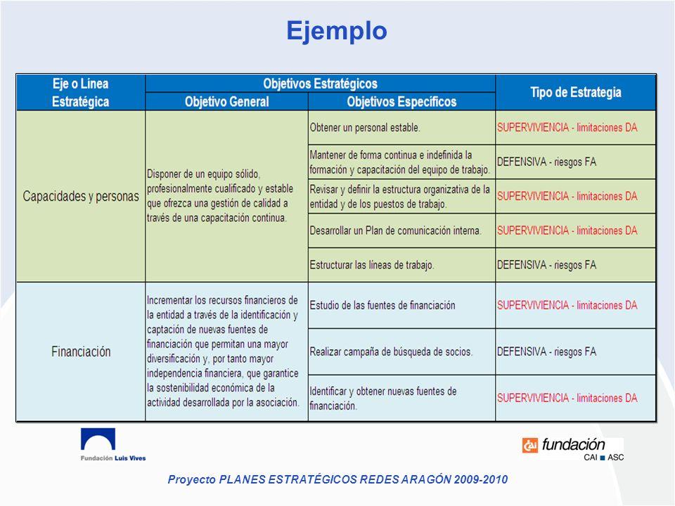 Proyecto PLANES ESTRATÉGICOS REDES ARAGÓN 2009-2010 Ejemplo