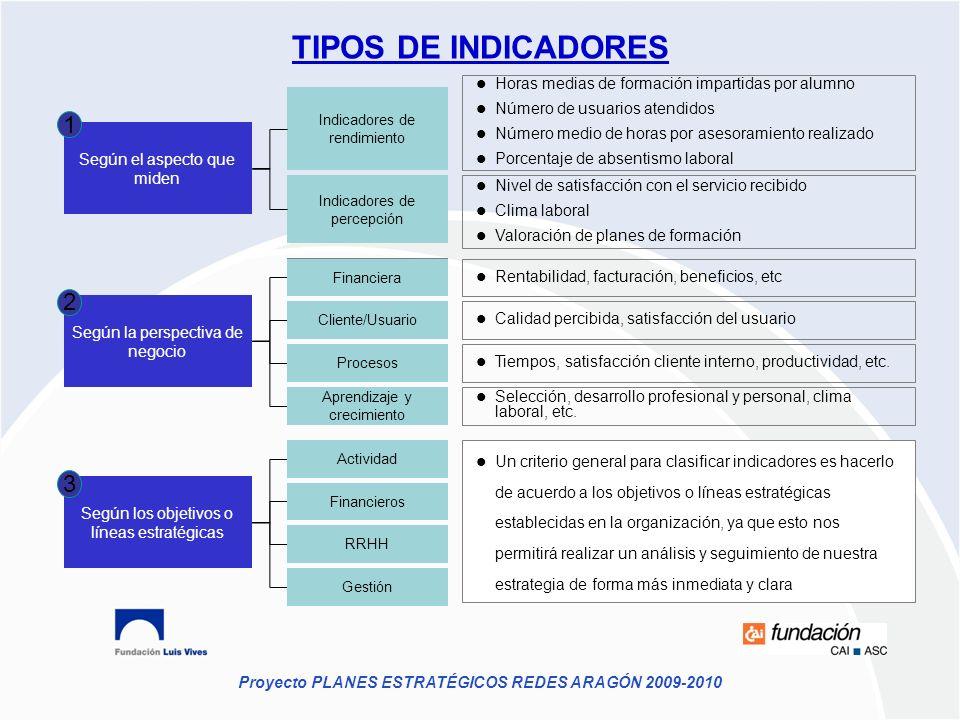 Proyecto PLANES ESTRATÉGICOS REDES ARAGÓN 2009-2010 TIPOS DE INDICADORES Según el aspecto que miden Según la perspectiva de negocio Según los objetivo