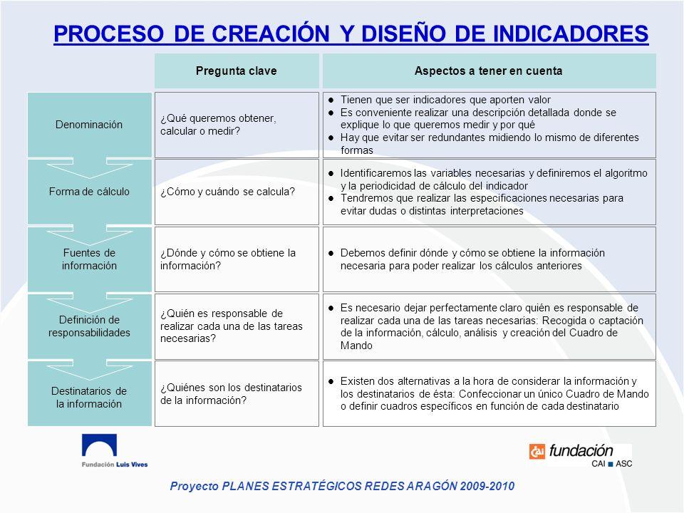 Proyecto PLANES ESTRATÉGICOS REDES ARAGÓN 2009-2010 Destinatarios de la información Definición de responsabilidades Fuentes de información Forma de cá