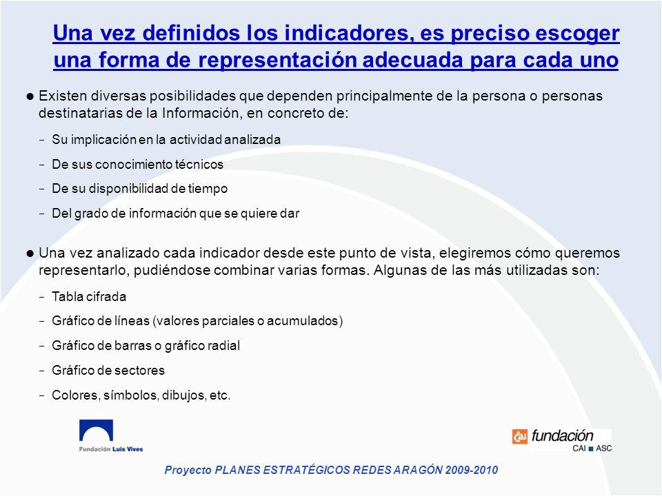 Proyecto PLANES ESTRATÉGICOS REDES ARAGÓN 2009-2010 Una vez definidos los indicadores, es preciso escoger una forma de representación adecuada para ca