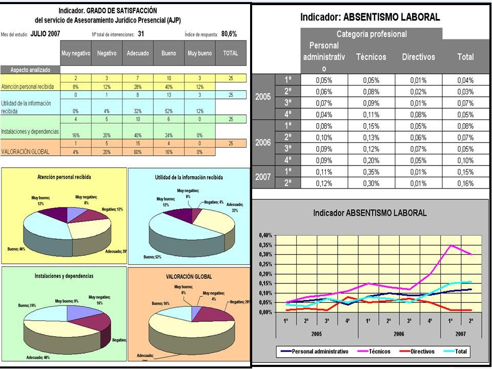Proyecto PLANES ESTRATÉGICOS REDES ARAGÓN 2009-2010 45