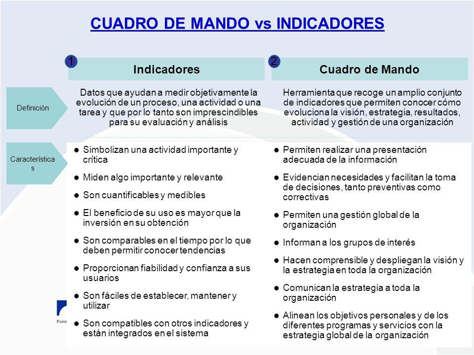 Proyecto PLANES ESTRATÉGICOS REDES ARAGÓN 2009-2010 CUADRO DE MANDO vs INDICADORES Cuadro de Mando Permiten realizar una presentación adecuada de la i