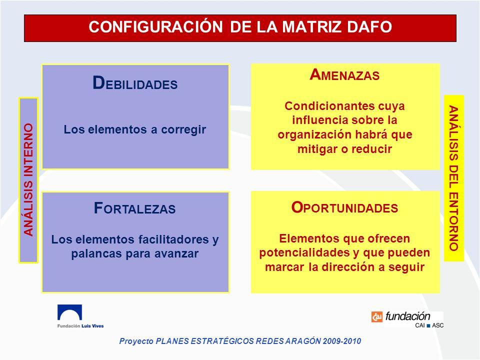 Proyecto PLANES ESTRATÉGICOS REDES ARAGÓN 2009-2010 CONFIGURACIÓN DE LA MATRIZ DAFO ANÁLISIS DEL ENTORNO ANÁLISIS INTERNO A MENAZAS Condicionantes cuy