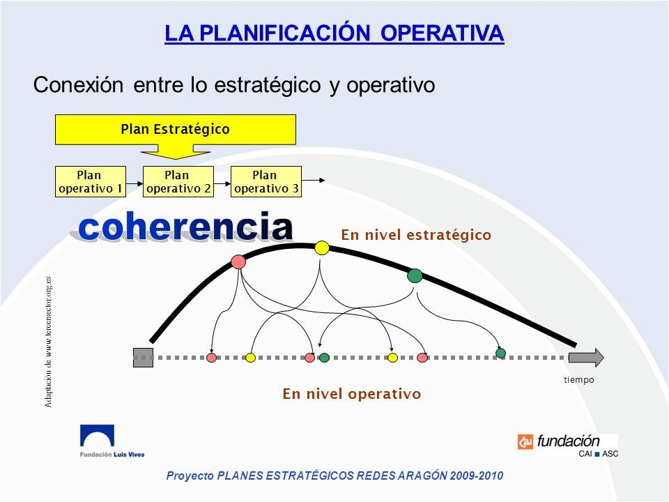 Proyecto PLANES ESTRATÉGICOS REDES ARAGÓN 2009-2010 Conexión entre lo estratégico y operativo En nivel estratégico En nivel operativo tiempo Plan Estr