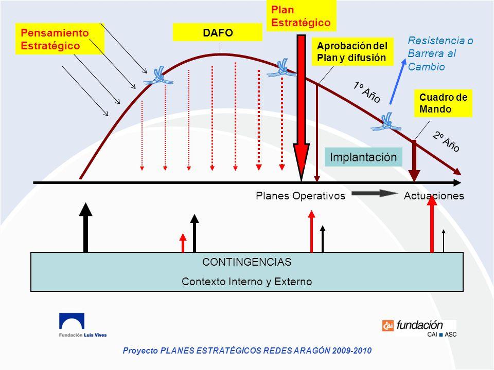 Proyecto PLANES ESTRATÉGICOS REDES ARAGÓN 2009-2010 Planes Operativos Actuaciones CONTINGENCIAS Contexto Interno y Externo Plan Estratégico Aprobación