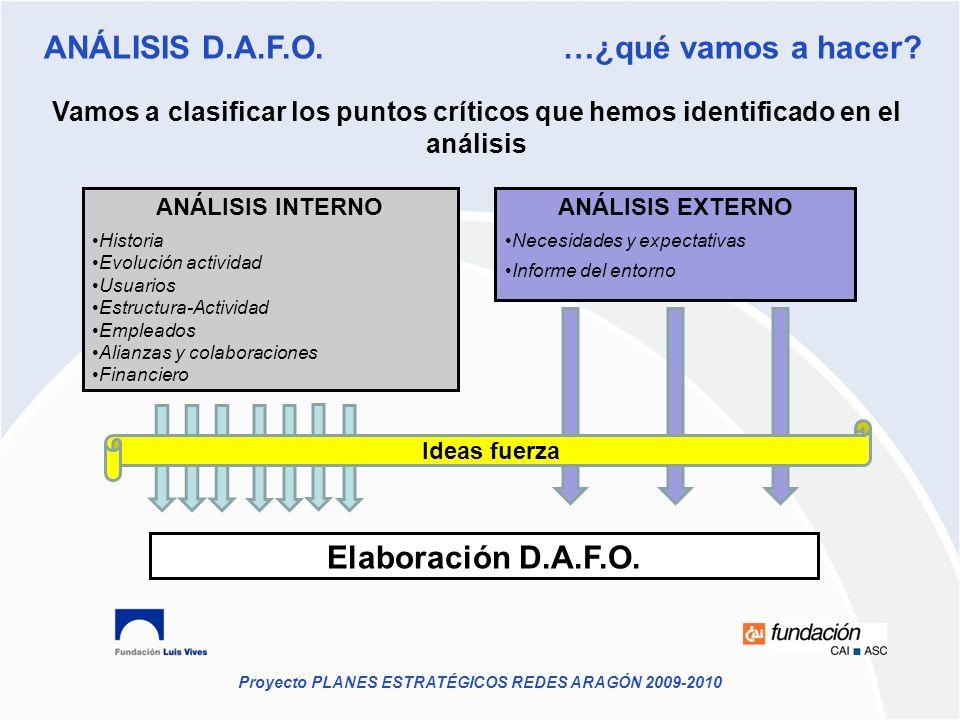 Proyecto PLANES ESTRATÉGICOS REDES ARAGÓN 2009-2010 ANÁLISIS INTERNO Historia Evolución actividad Usuarios Estructura-Actividad Empleados Alianzas y c